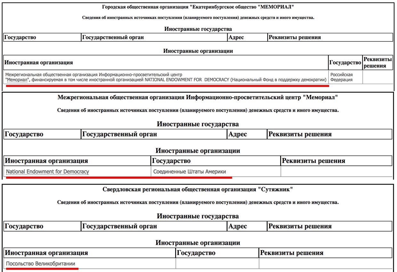 Сведения реестра НКО, выполняющих функции иностранного агента