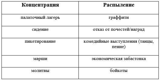Примеры концентрации и распыления от CANVAS