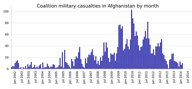 Подтвержденные потери войск коалиции в операции «Несокрушимая свобода» в Афганистане